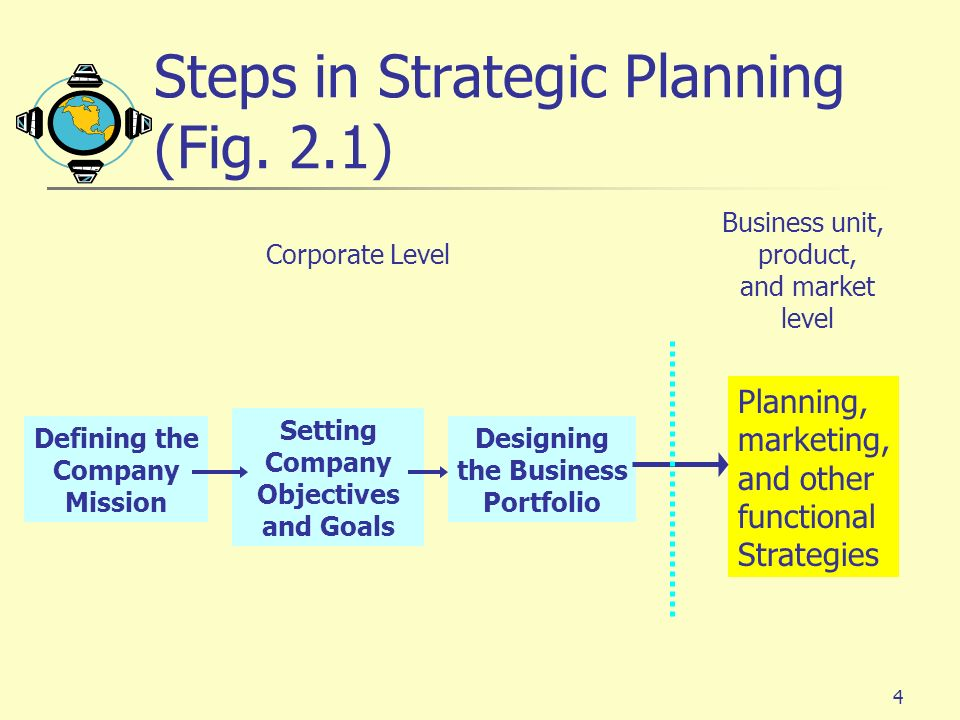 Steps in Strategic Planning (Fig. 2.1)