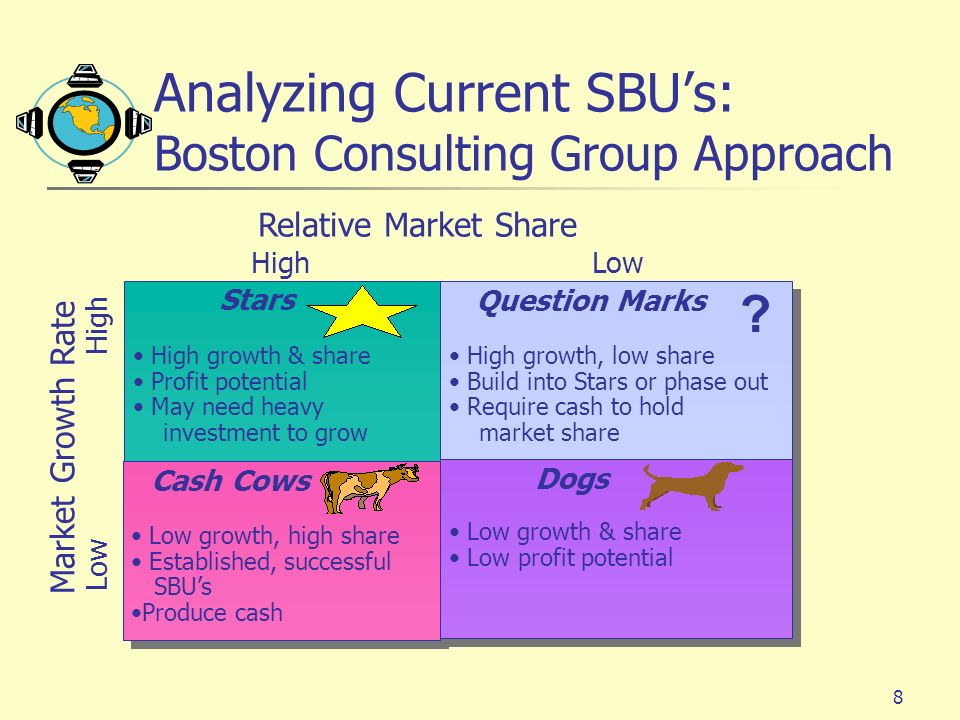 Analyzing Current SBU's: Boston Consulting Group Approach
