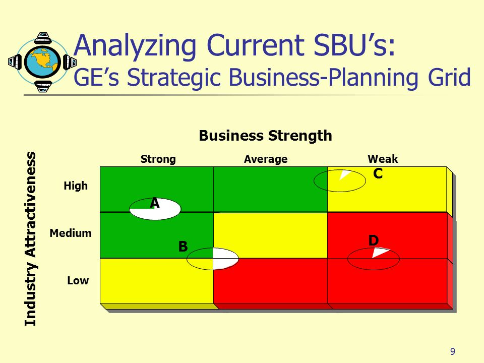 Analyzing Current SBU's: GE's Strategic Business-Planning Grid