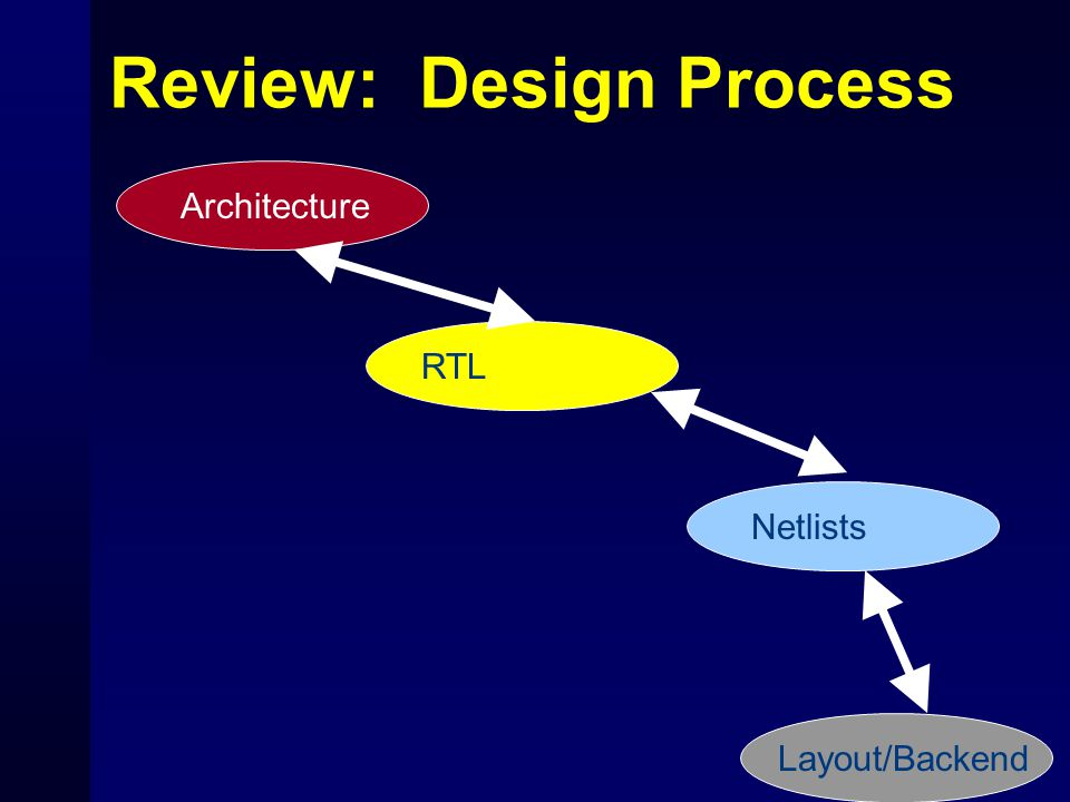 Review: Design Process