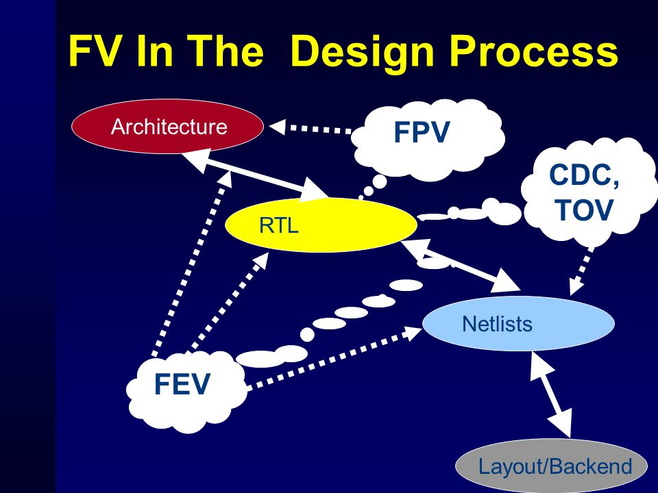 FV In The Design Process