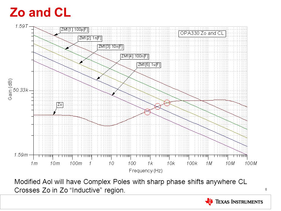 Zo and CL Modified Aol will have Complex Poles with sharp phase shifts anywhere CL.