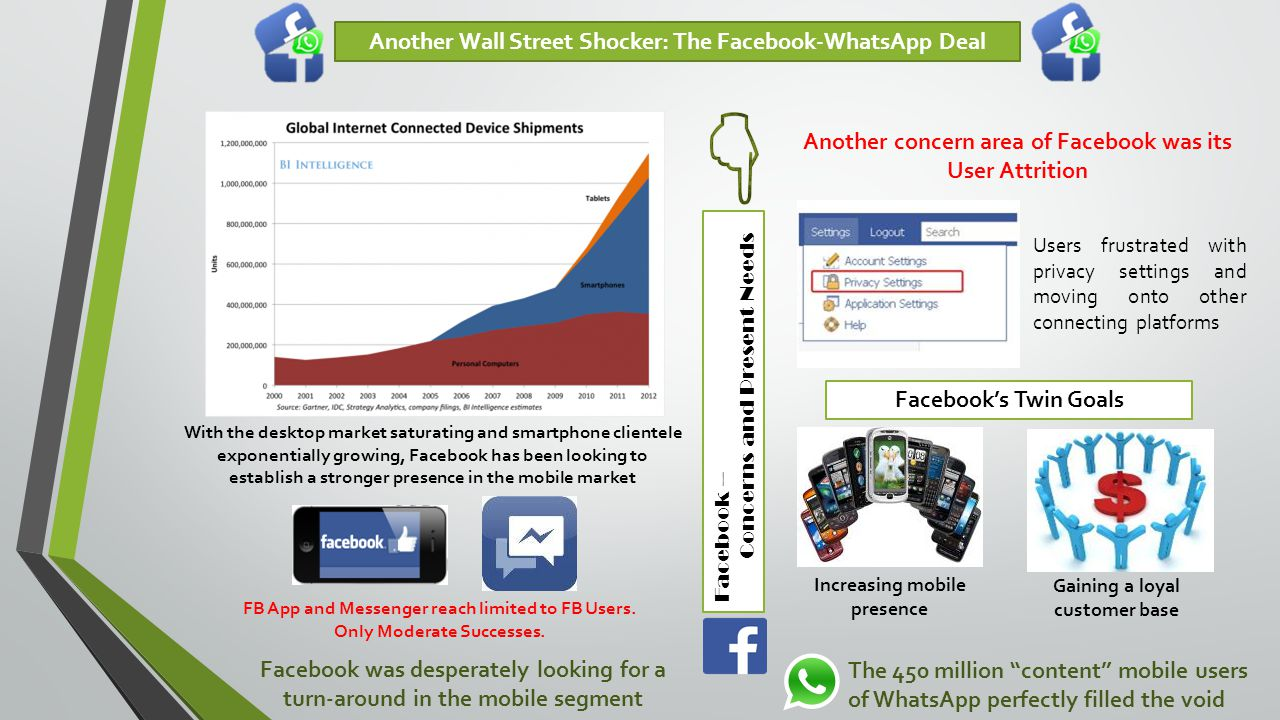 Another Wall Street Shocker: The Facebook-WhatsApp Deal