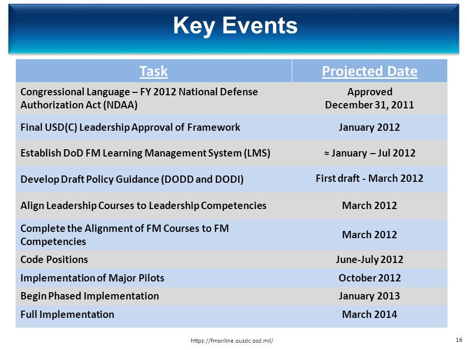 Key Events Task Projected Date