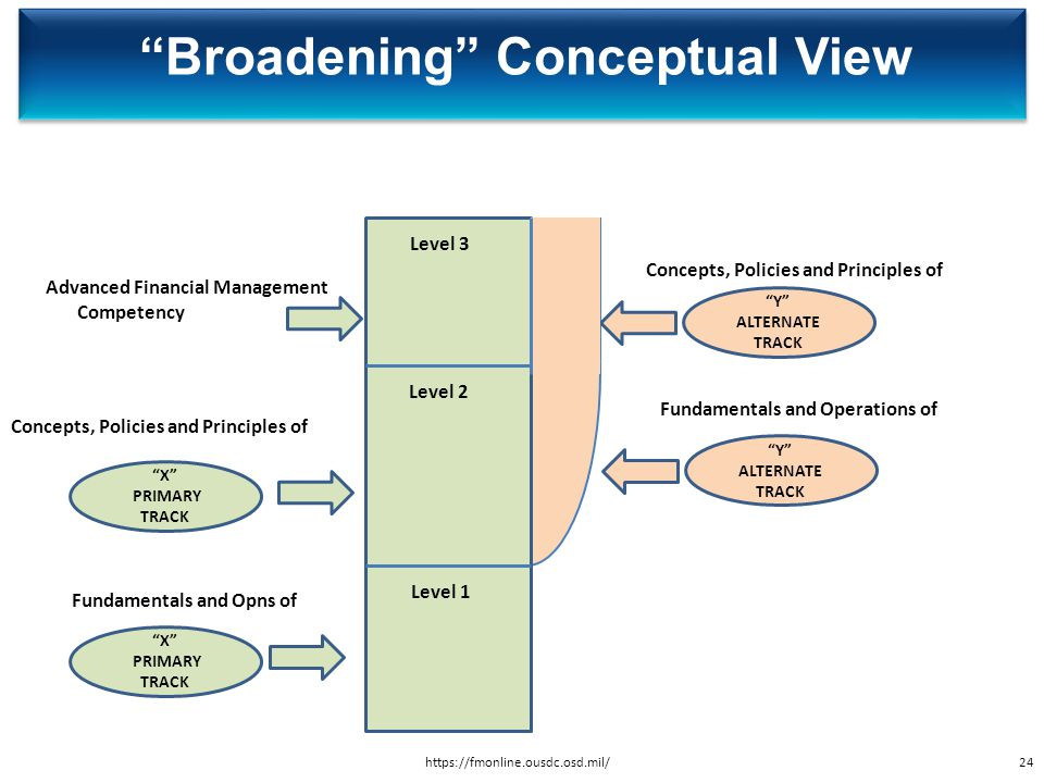 Broadening Conceptual View