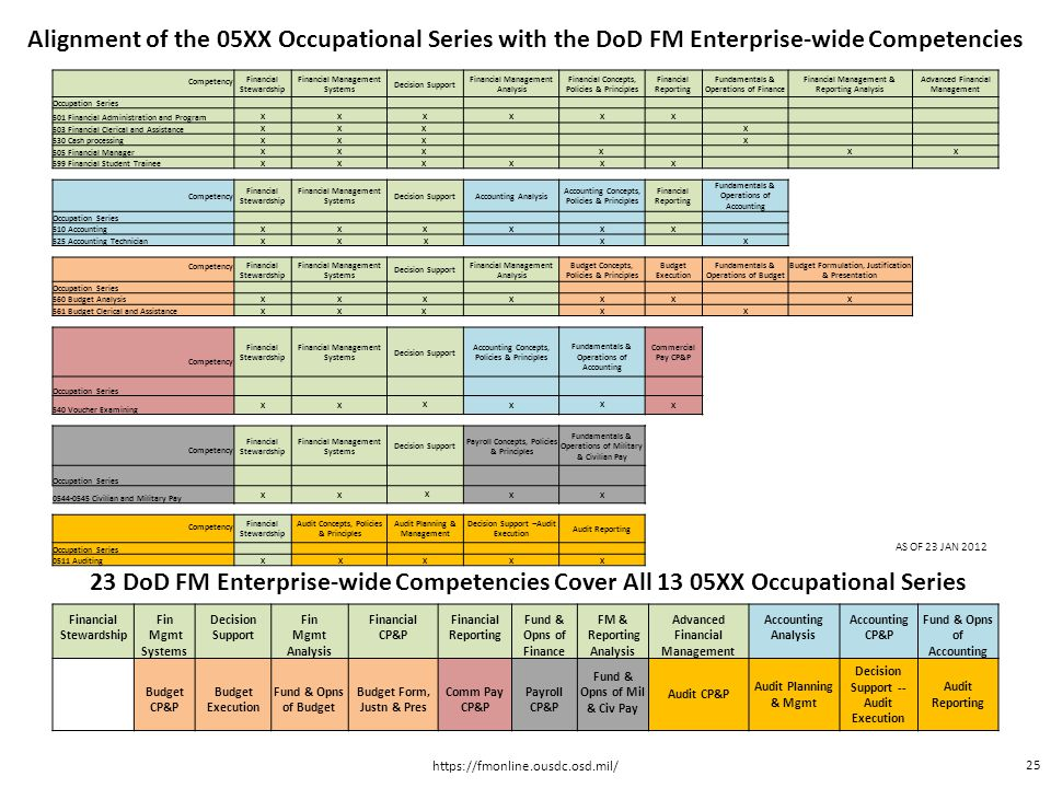Alignment of the 05XX Occupational Series with the DoD FM Enterprise-wide Competencies