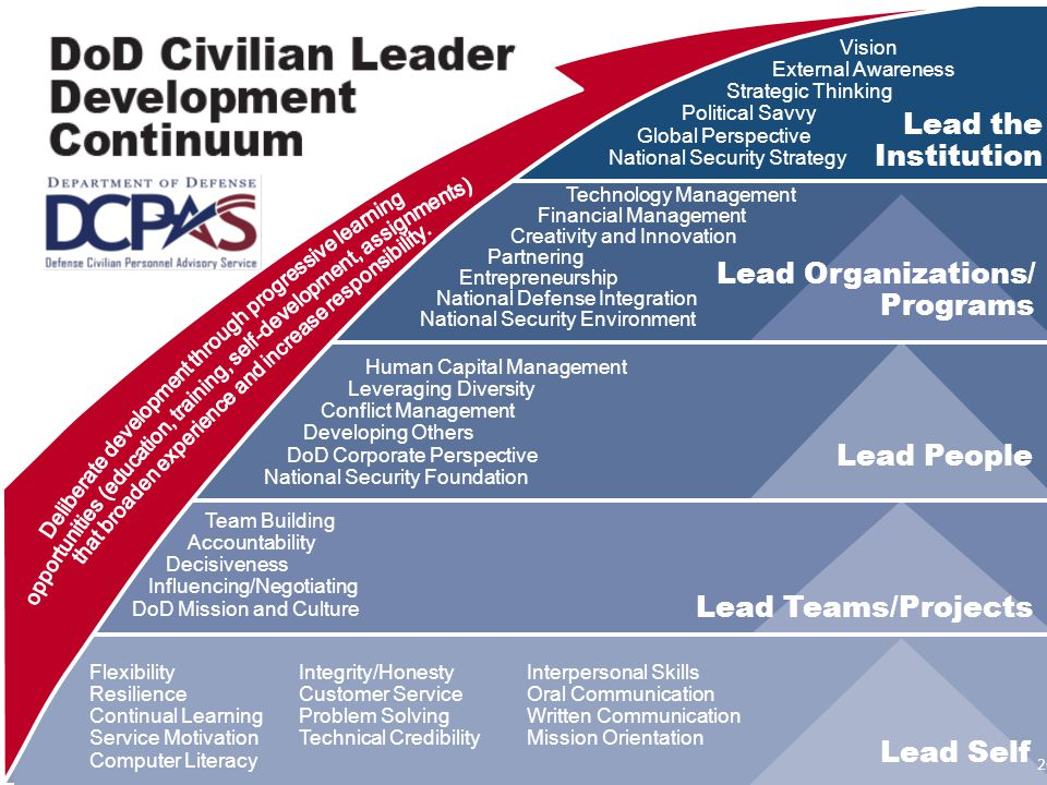 Lead the Institution Lead Organizations/ Programs Lead People