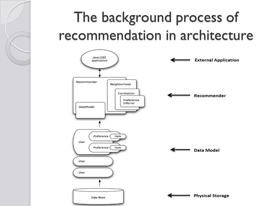 The background process of recommendation in architecture