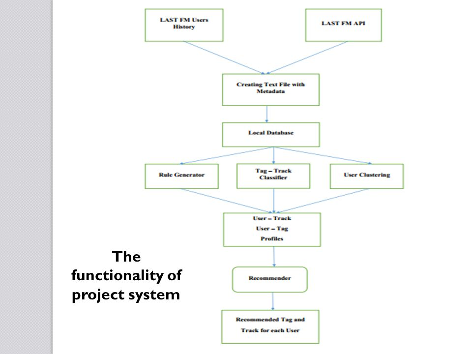 The functionality of project system