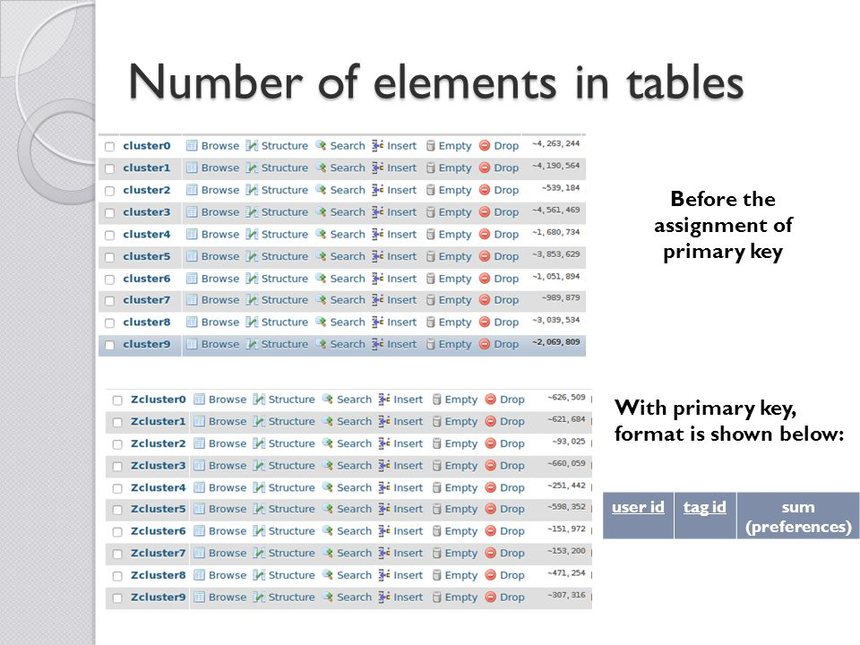 Number of elements in tables