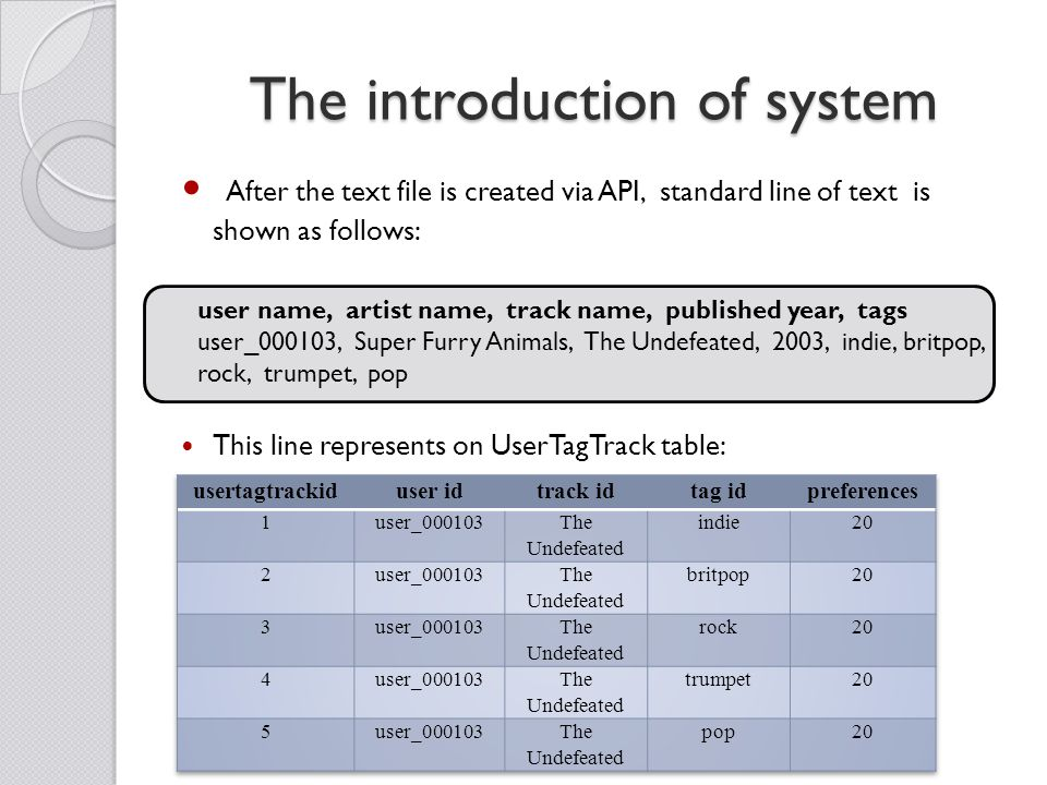 The introduction of system