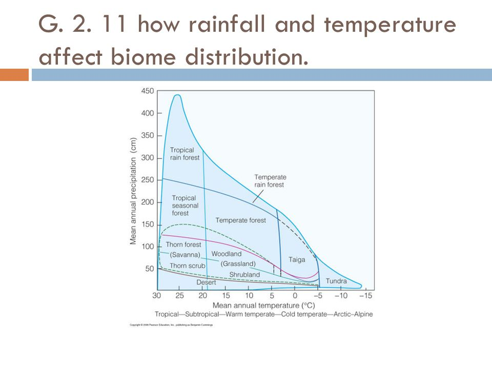 G. 2. 11 how rainfall and temperature affect biome distribution.