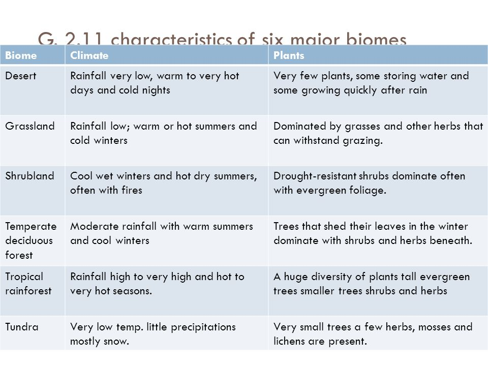 G. 2.11 characteristics of six major biomes
