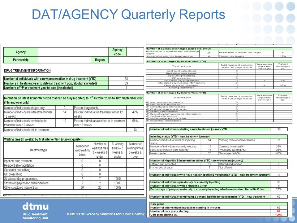 DAT/AGENCY Quarterly Reports