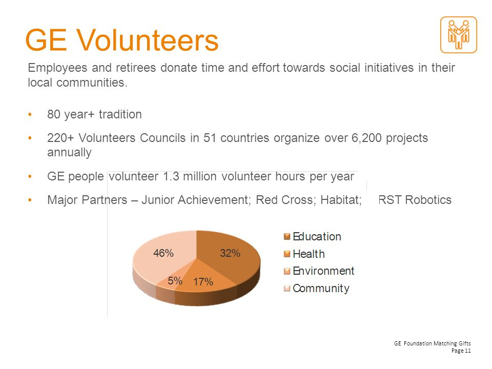 GE Volunteers Employees and retirees donate time and effort towards social initiatives in their local communities.