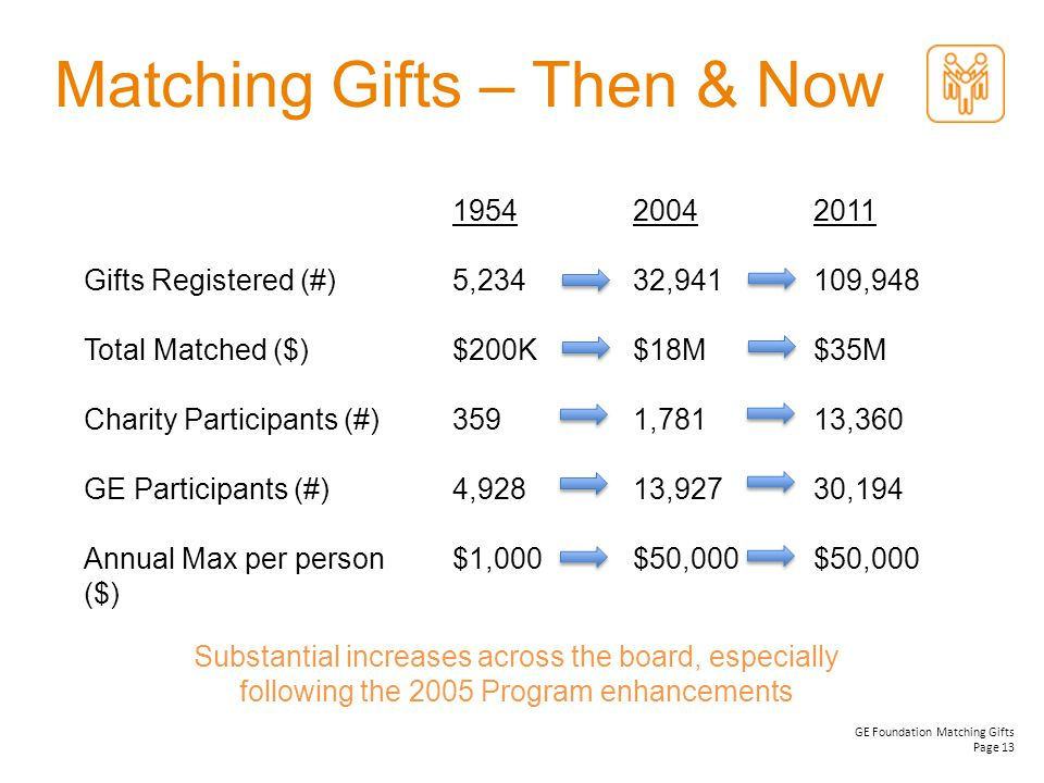 Matching Gifts – Then & Now