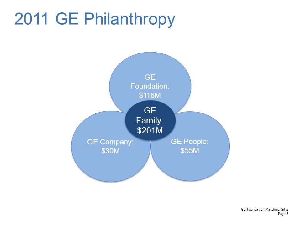 2011 GE Philanthropy GE Family: $201M GE Foundation: $116M GE Company: