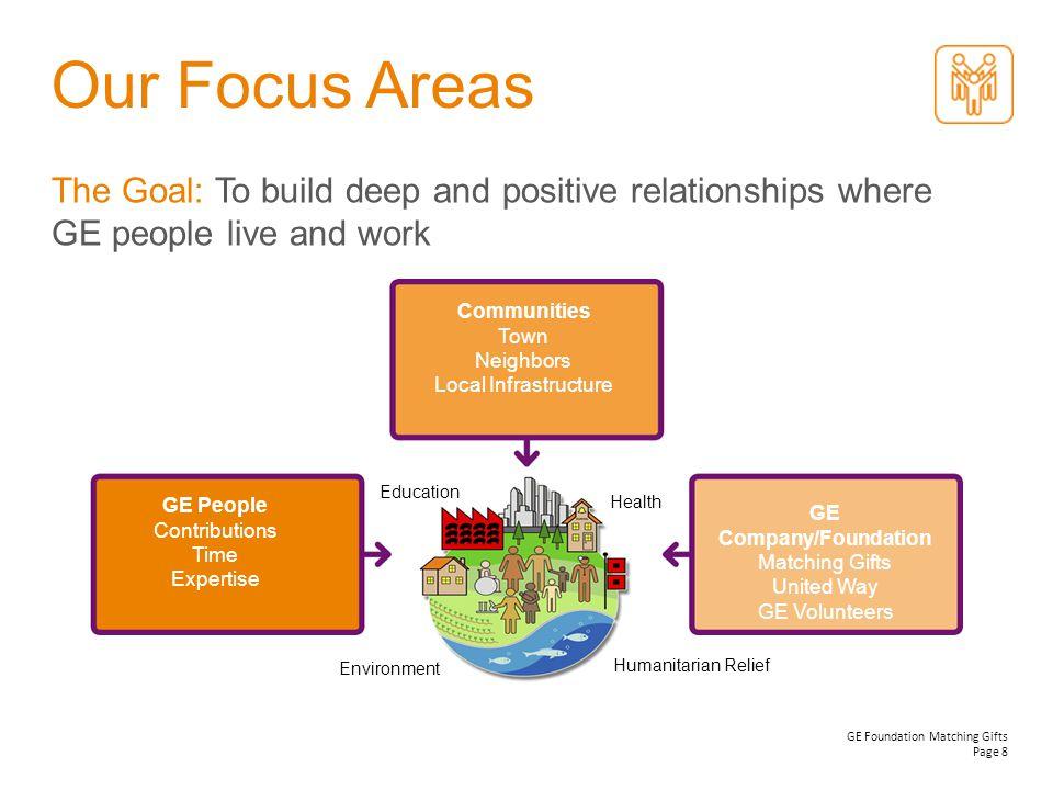 GE Company/Foundation