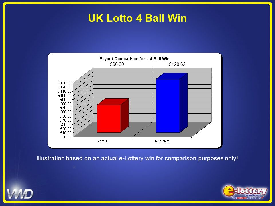 UK Lotto 4 Ball Win£66.30 £128.62. Illustration based on an actual e-Lottery win for comparison purposes only!