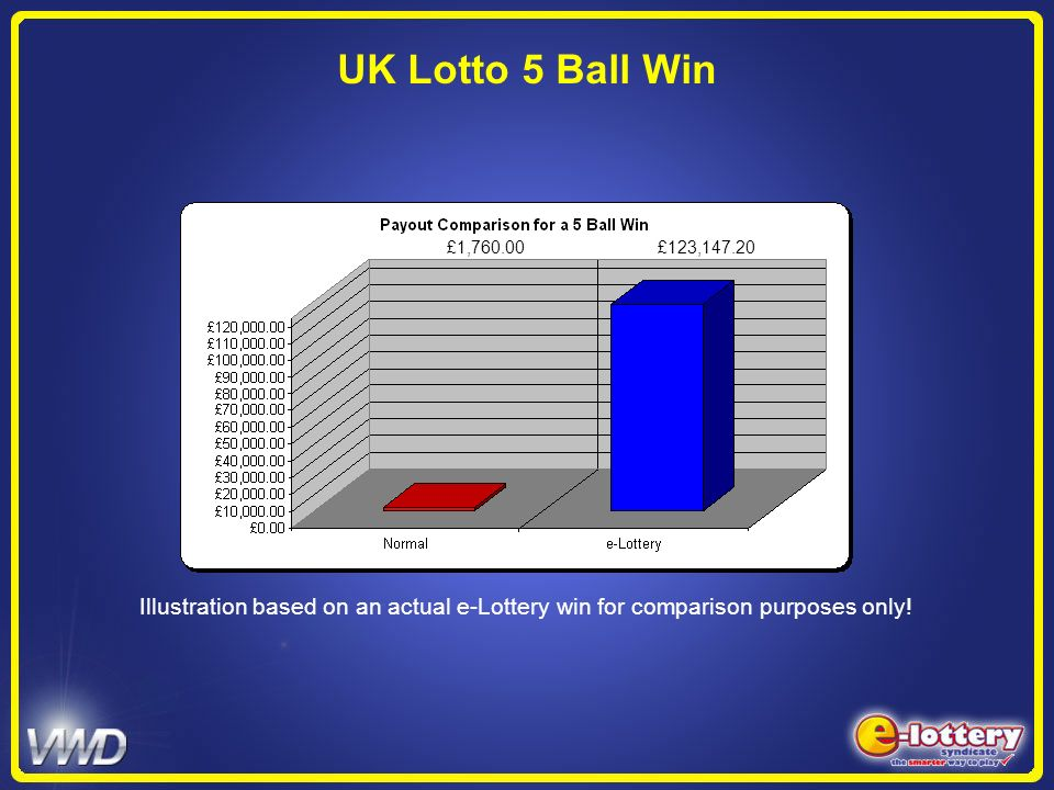 UK Lotto 5 Ball Win£1,760.00 £123,147.20. Illustration based on an actual e-Lottery win for comparison purposes only!