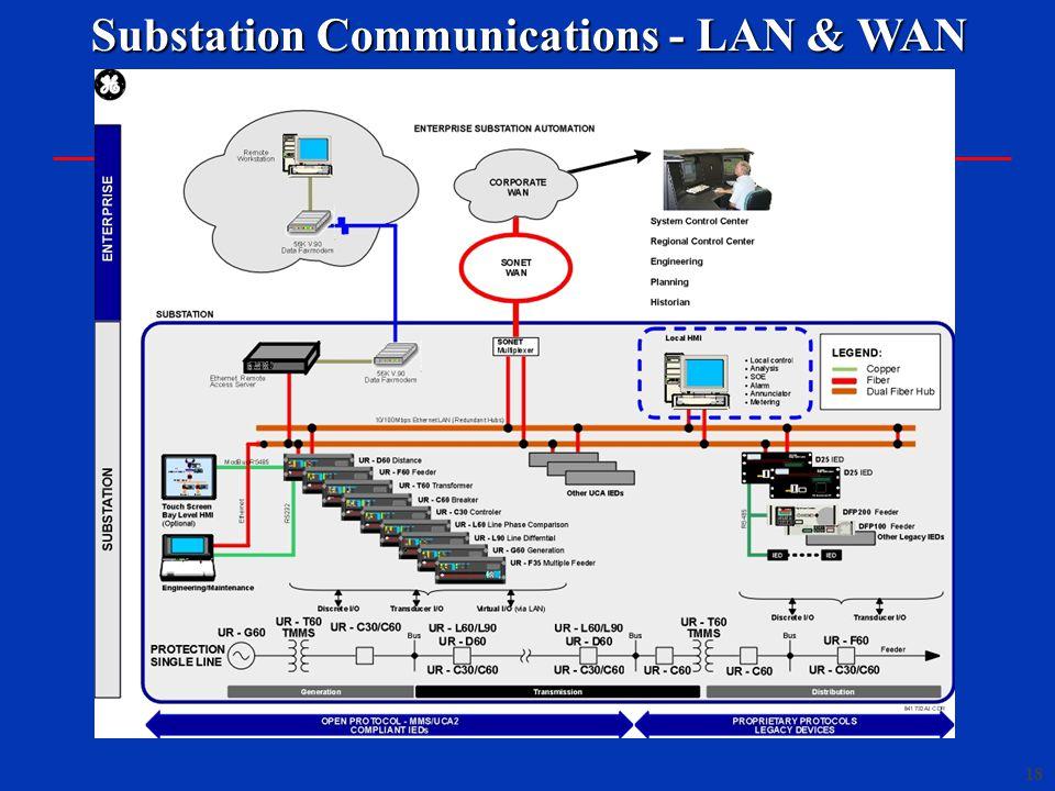 Substation Communications - LAN & WAN