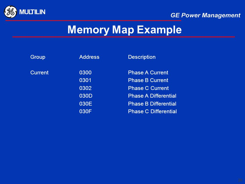 Memory Map Example Group Address Description
