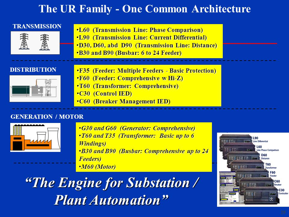 The Engine for Substation / Plant Automation