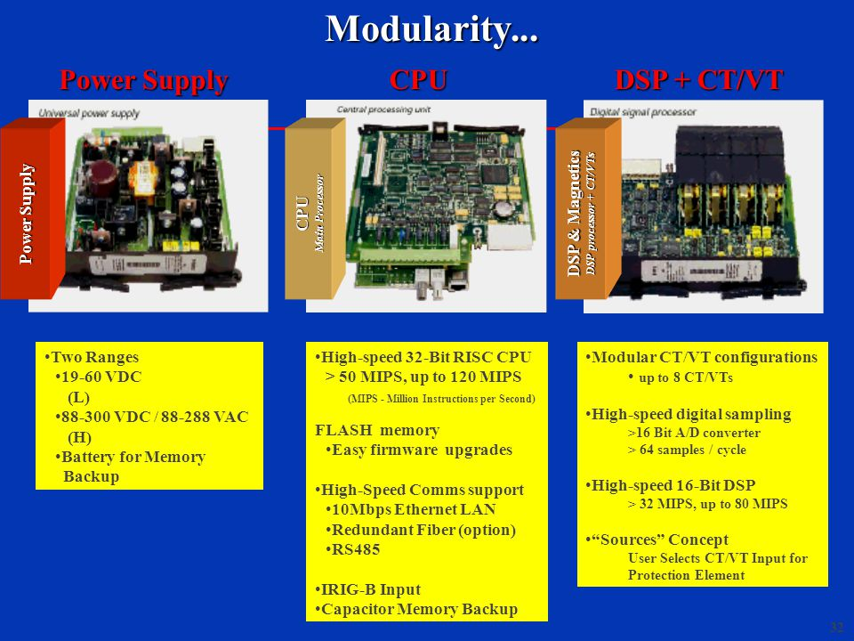 Modularity... CPU DSP + CT/VT Power Supply Two Ranges 19-60 VDC (L)