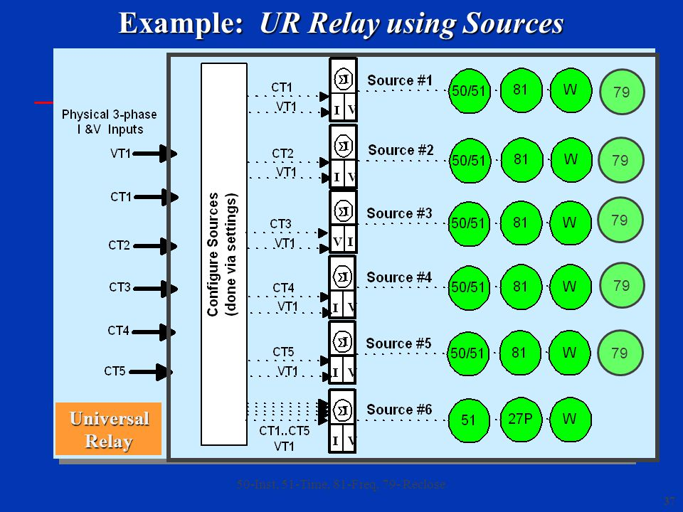 Example: UR Relay using Sources