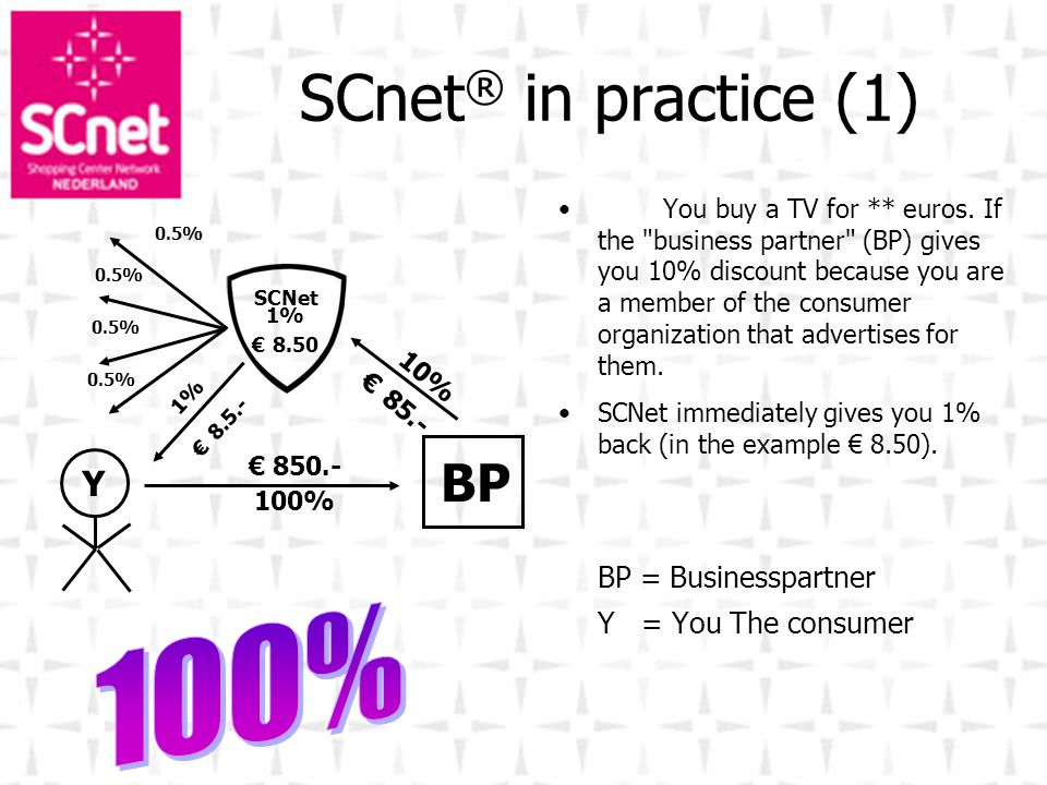 SCnet® in practice (1) BP 100% Y BP = Businesspartner