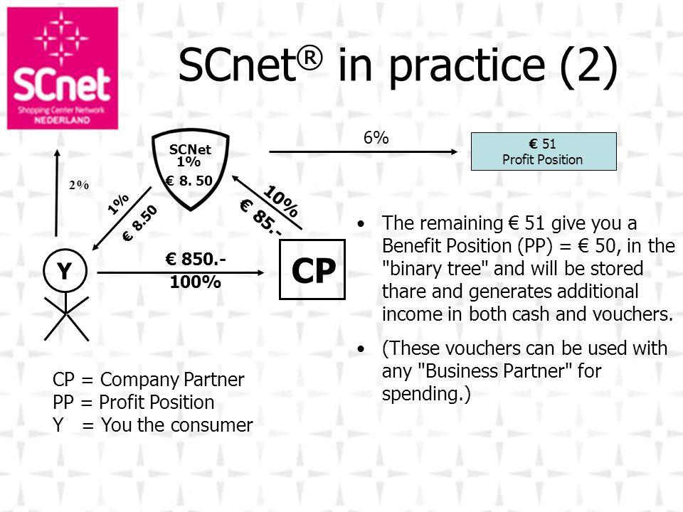 SCnet® in practice (2) CP Y