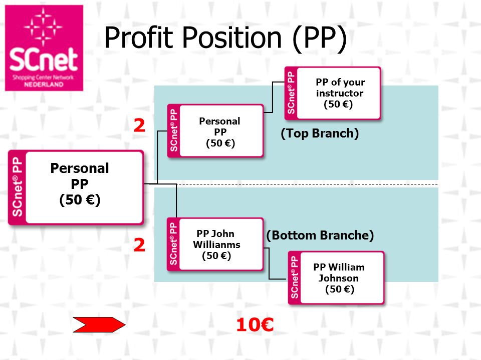 Profit Position (PP) 2 2 10€ Personal PP (50 €)‏ (Top Branch)