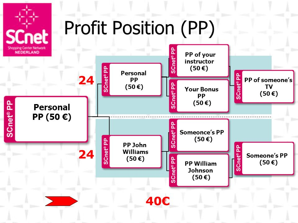 Profit Position (PP) 24 24 40€ Personal PP (50 €)‏ PP of your