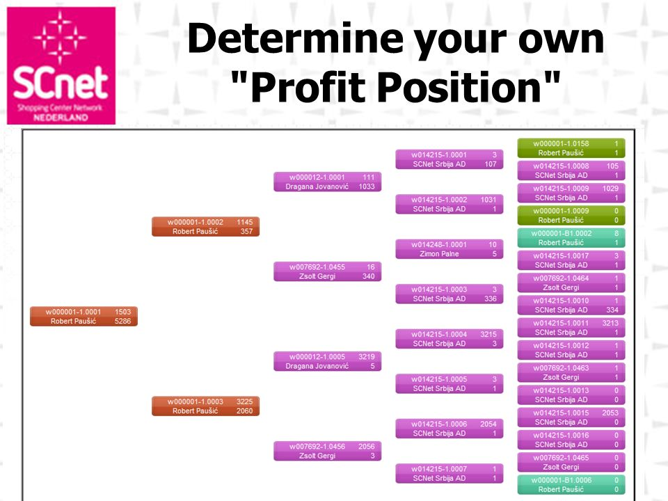 Determine your own Profit Position