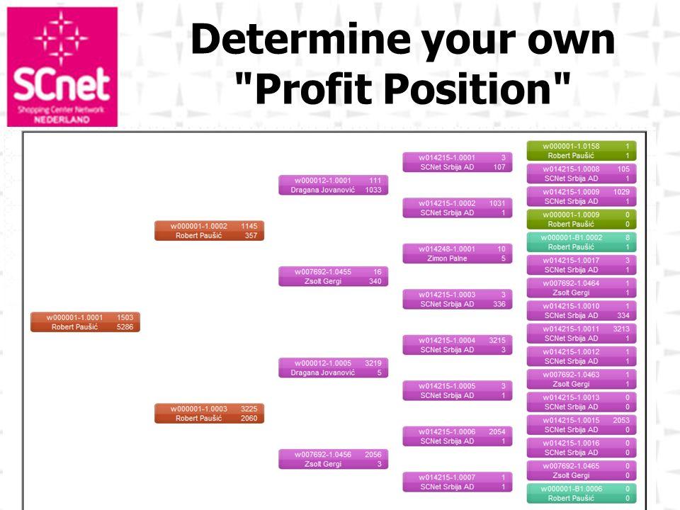 Determine your own Profit Position