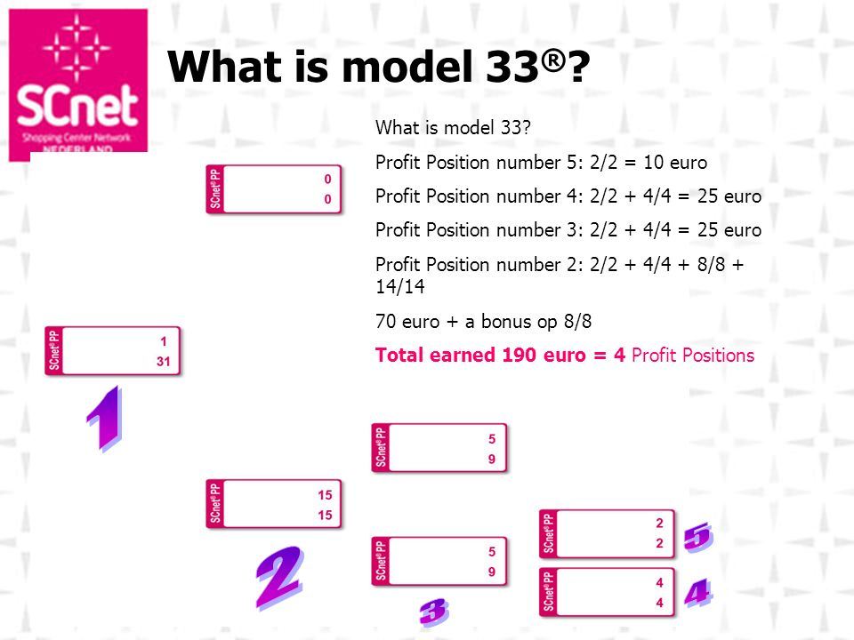 What is model 33® 1 5 2 4 3 What is model 33