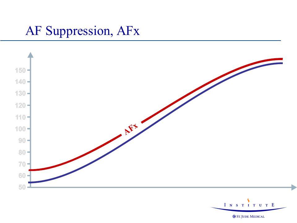 AF Suppression, AFx AFx Overdrive: 10 min-1 at rate 60 min-1 and 5 min-1 at rate 150 min-1.
