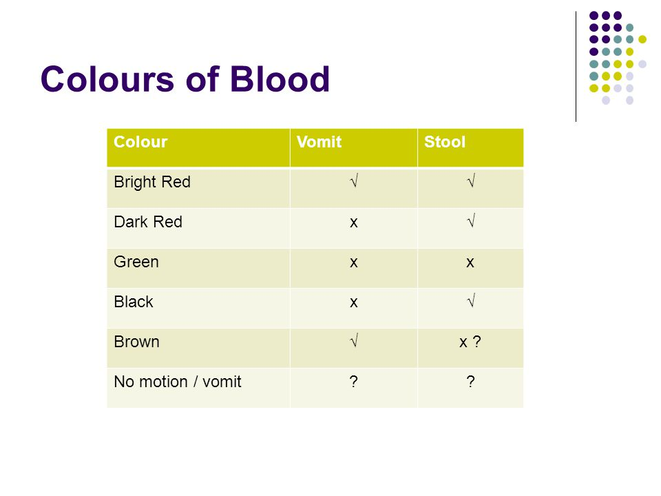 Colours of Blood Colour Vomit Stool Bright Red √ Dark Red x Green