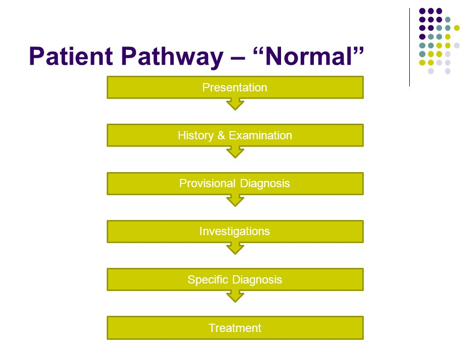 Patient Pathway – Normal