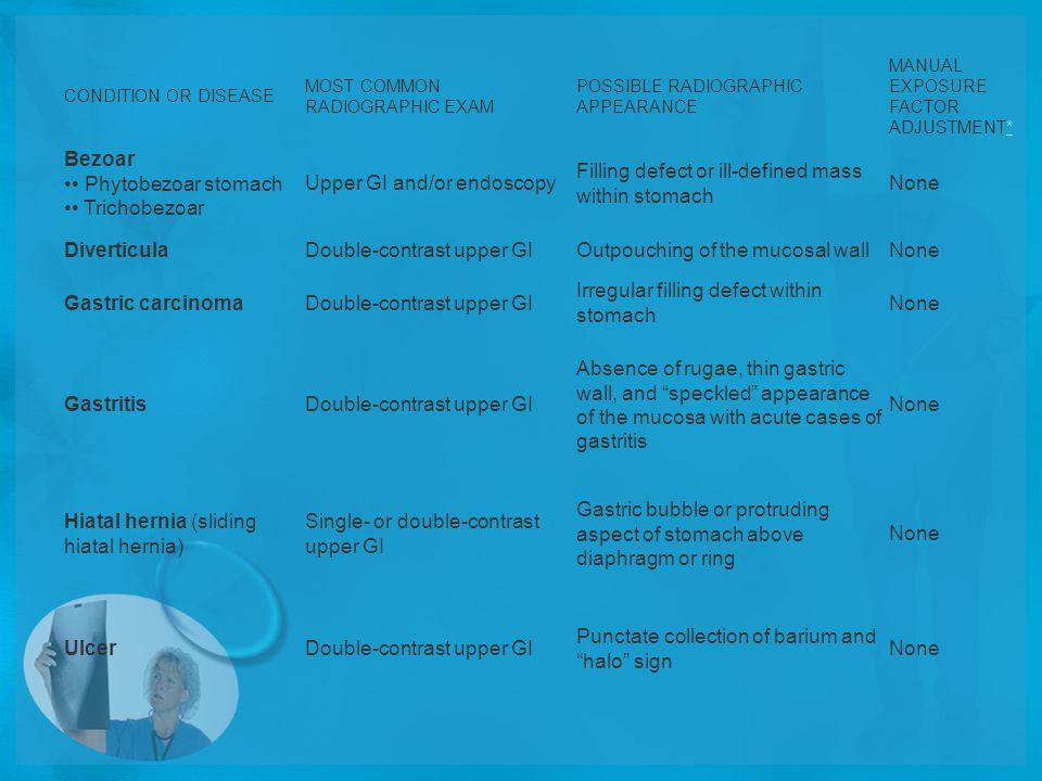 Upper GI and/or endoscopy