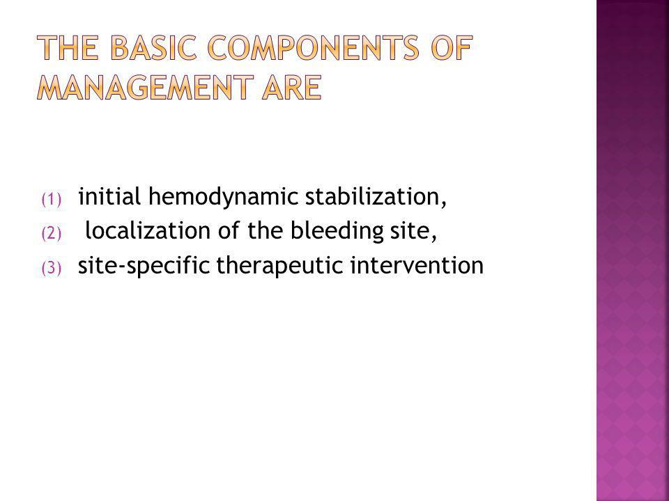 The basic components of management are