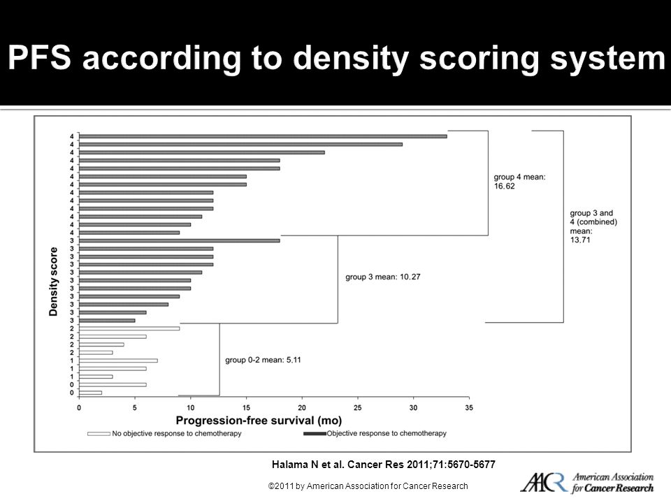 PFS according to density scoring system