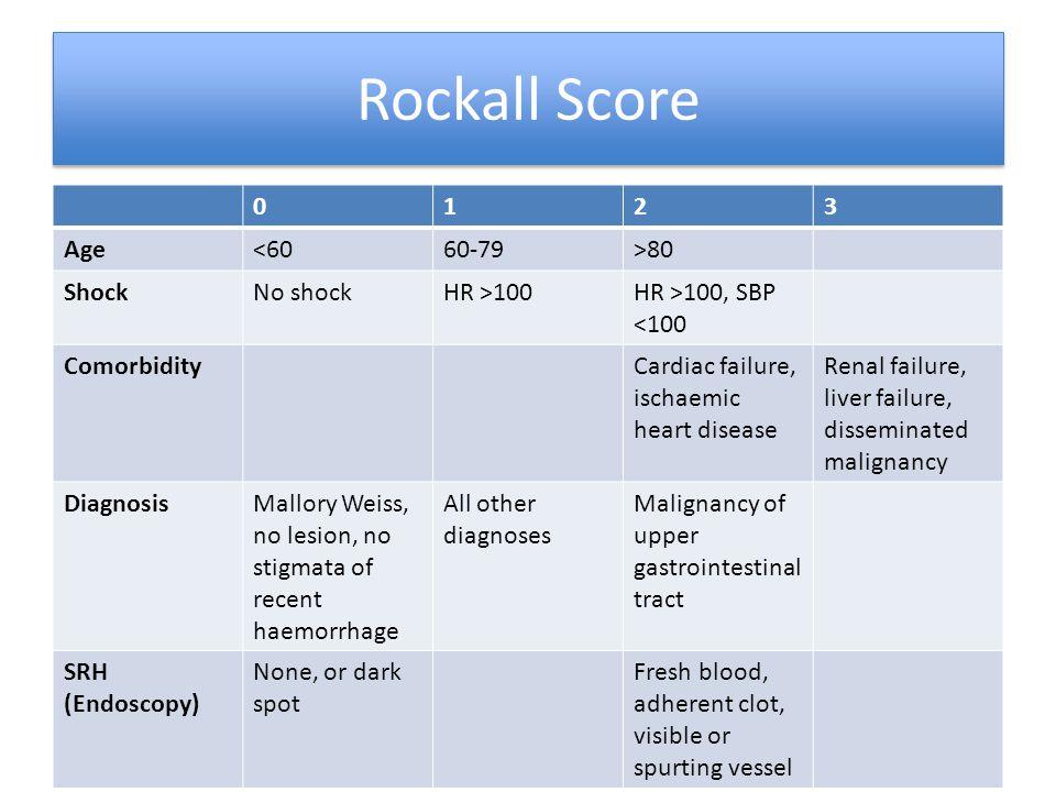 Rockall Score 1 2 3 Age <60 60-79 >80 Shock No shock HR >100