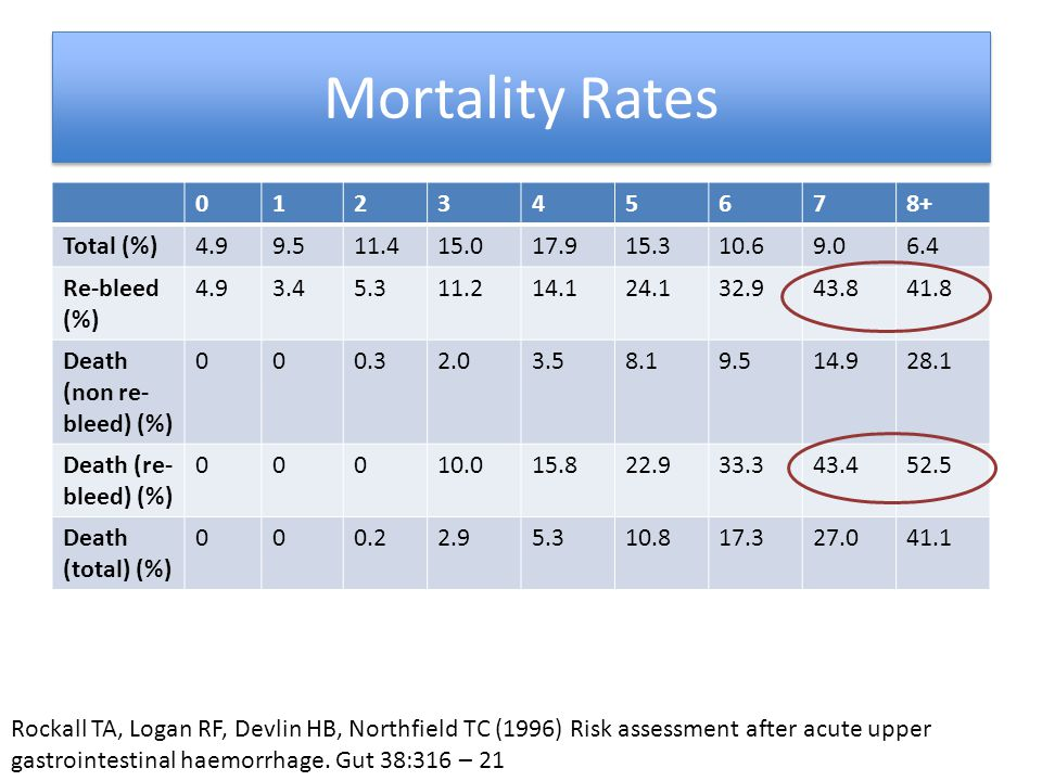 Mortality Rates 1 2 3 4 5 6 7 8+ Total (%) 4.9 9.5 11.4 15.0 17.9 15.3