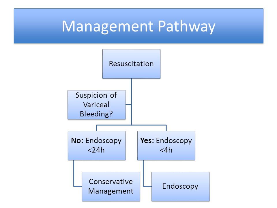Management Pathway Resuscitation Suspicion of Variceal Bleeding