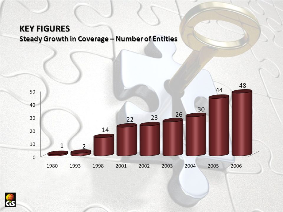 KEY FIGURES Steady Growth in Coverage – Number of Entities
