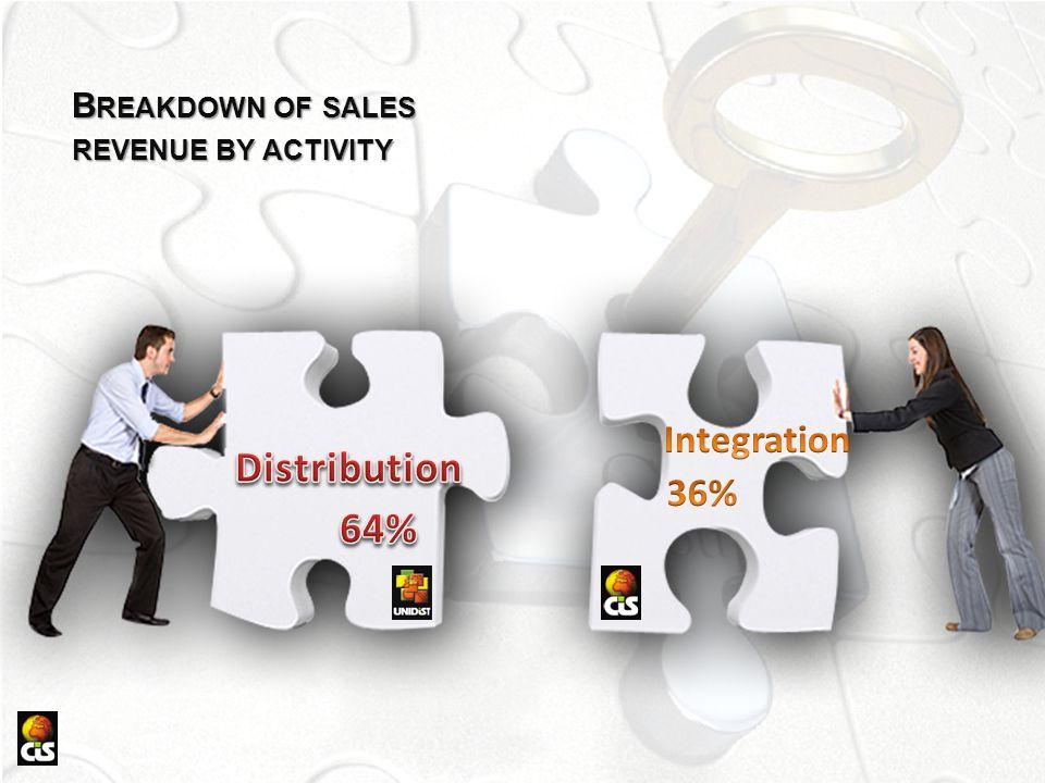 Distribution 64% Integration 36%
