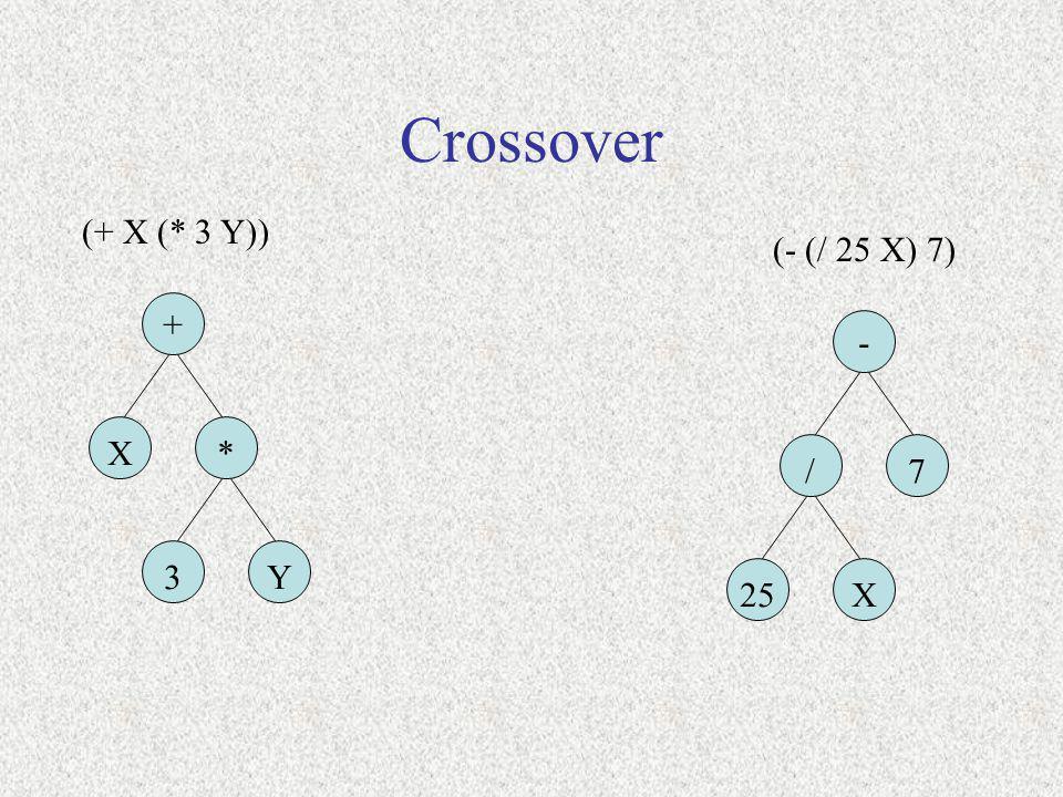 Crossover (+ X (* 3 Y)) (- (/ 25 X) 7) + - X * / 7 3 Y 25 X