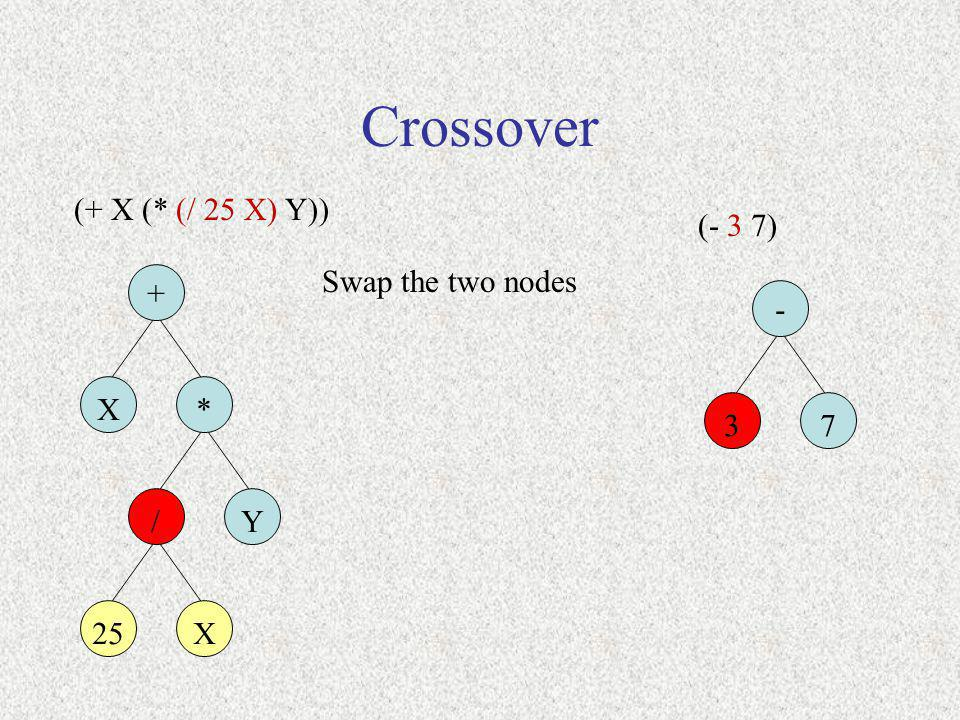 Crossover (+ X (* (/ 25 X) Y)) (- 3 7) Swap the two nodes + - X * 3 7