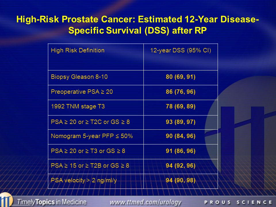 High-Risk Prostate Cancer: Estimated 12-Year Disease-Specific Survival (DSS) after RP